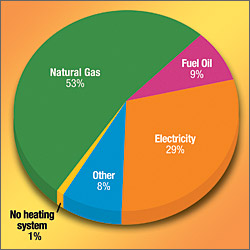 Energy savings guide city of winchester for Types of gas heating systems